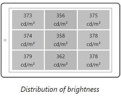 روشنایی صفحه نمایش گلکسی A40