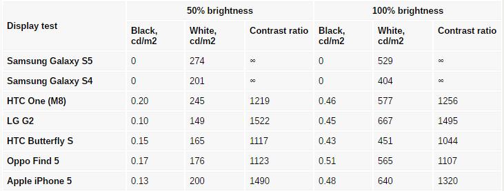 مشخصات تاچ ال سی دی Galaxy S5 و خرید آن