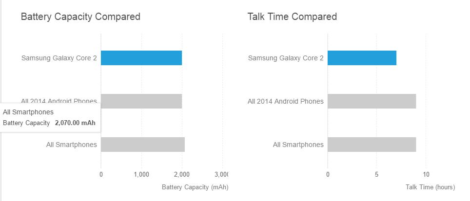 مشخصات باتری Samsung Galaxy Core 2